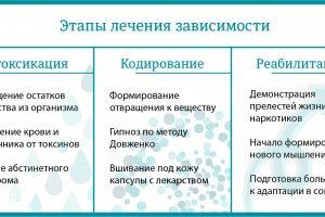 этапы лечения зависимости